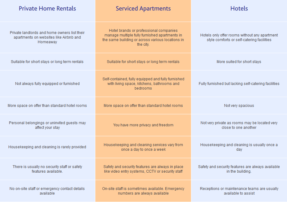 Serviced apartments vs private rentals and hotels